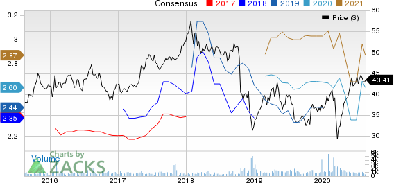 Fresenius Medical Care AG  Co. KGaA Price and Consensus