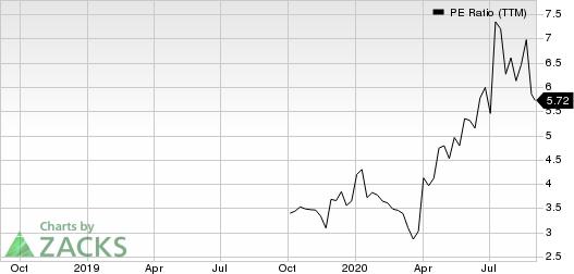 360 Finance, Inc. Sponsored ADR PE Ratio (TTM)
