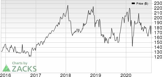 Cigna Corporation Price, Consensus and EPS Surprise