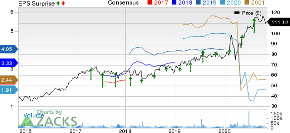 TMobile US, Inc. Price, Consensus and EPS Surprise