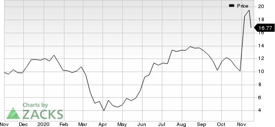 Resideo Technologies, Inc. Price