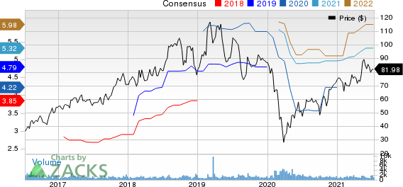 Ingevity Corporation Price and Consensus