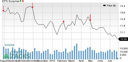 Should You Sell Cameco Corporation (CCJ) Before Earnings?