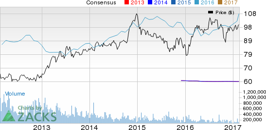 Genuine Parts (GPC) Q4 Earnings: A Surprise in the Cards?