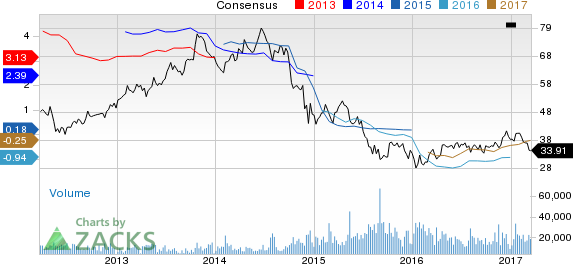 Why Is Noble Energy (NBL) Down 10.5% Since the Last Earnings Report?