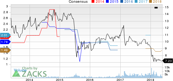 Orchid Island Capital, Inc. Price and Consensus