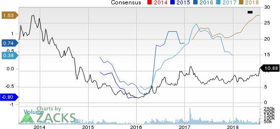 Cleveland-Cliffs Inc. Price and Consensus