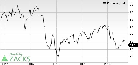Belden Inc PE Ratio (TTM)