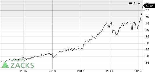 Cadence Design Systems, Inc. Price