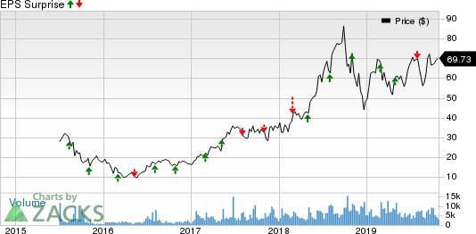 Teladoc Health, Inc. Price and EPS Surprise