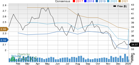 Cinemark Holdings Inc Price and Consensus