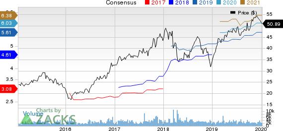 Essent Group Ltd. Price and Consensus