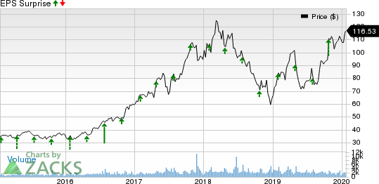 MKS Instruments, Inc. Price and EPS Surprise