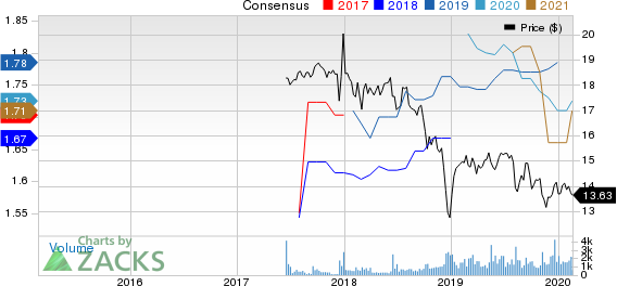 TCG BDC, Inc. Price and Consensus