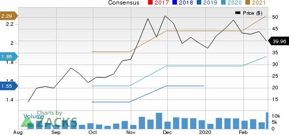 InMode Ltd. Price and Consensus