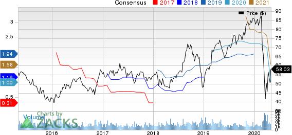Clean Harbors, Inc. Price and Consensus