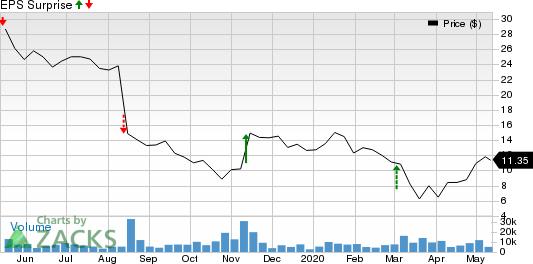 Covetrus Inc Price and EPS Surprise