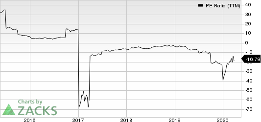Scorpio Tankers Inc. PE Ratio (TTM)