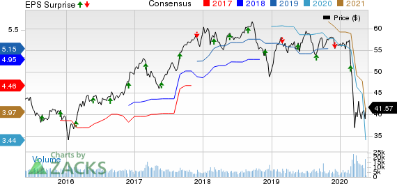 Toronto Dominion Bank The Price, Consensus and EPS Surprise