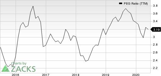 Procter  Gamble Company The PEG Ratio (TTM)