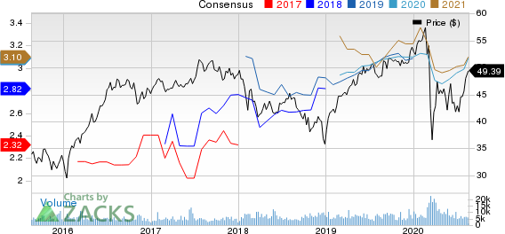 TC Energy Corporation Price and Consensus