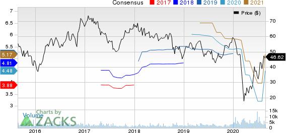 WESCO International, Inc. Price and Consensus