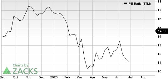 Kforce, Inc. PE Ratio (TTM)
