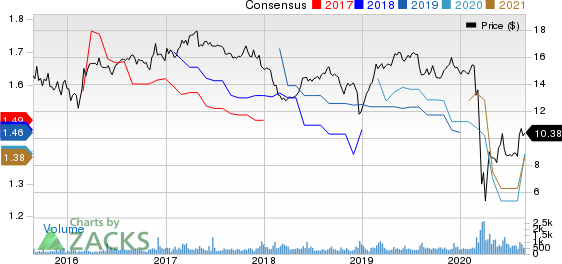 Fidus Investment Corporation Price and Consensus