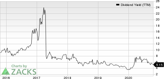 Seaspan Corporation Dividend Yield (TTM)