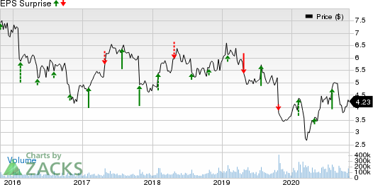 Nokia Corporation Price and EPS Surprise