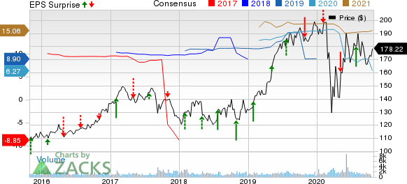 RenaissanceRe Holdings Ltd. Price, Consensus and EPS Surprise
