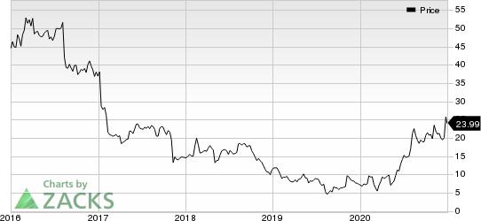 Vista Outdoor Inc. Price
