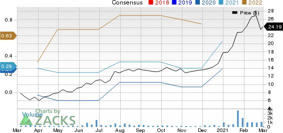 Airgain, Inc. Price and Consensus