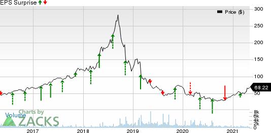 Inogen, Inc Price and EPS Surprise