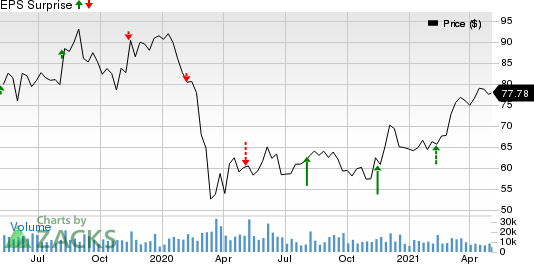 Tyson Foods, Inc. Price and EPS Surprise