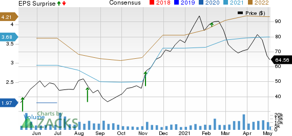 IIVI Incorporated Price, Consensus and EPS Surprise