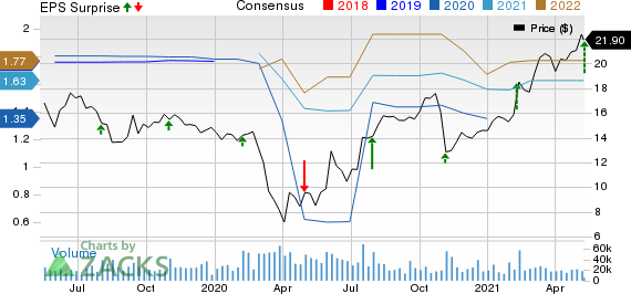 Hanesbrands Inc. Price, Consensus and EPS Surprise