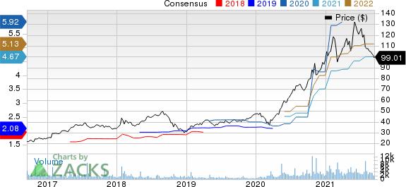 Logitech International S.A. Price and Consensus