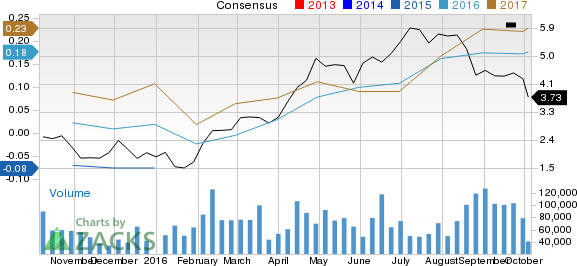 Is Yamana Gold (AUY) Stock a Solid Choice Right Now?