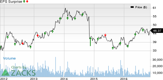 Can Agilent Technologies (A) Pull a Surprise in Q4 Earnings?