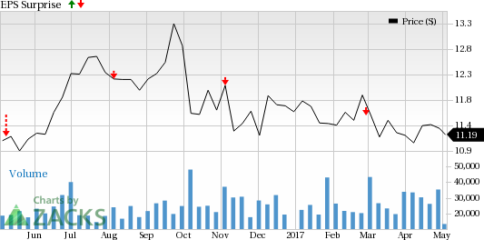 Is a Surprise Coming for AES Corp. (AES) This Earnings Season?