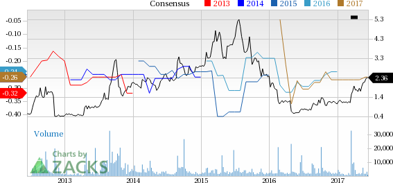 Why Is Catalyst Pharmaceuticals (CPRX) Up 25.5% Since the Last Earnings Report?