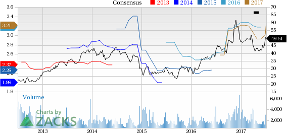 Top Ranked Momentum Stocks to Buy for July 6th