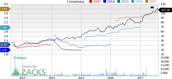 Bull of the Day: MSCI Inc. (MSCI)