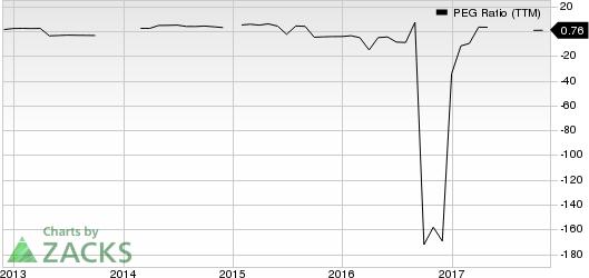 Statoil ASA PEG Ratio (TTM)