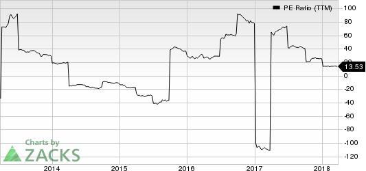 Sony Corporation PE Ratio (TTM)