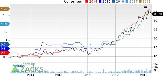 Entegris, Inc. Price and Consensus