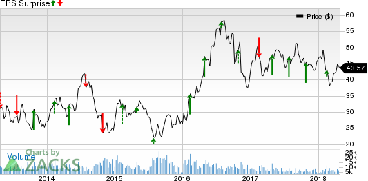 Agnico Eagle Mines Limited Price and EPS Surprise