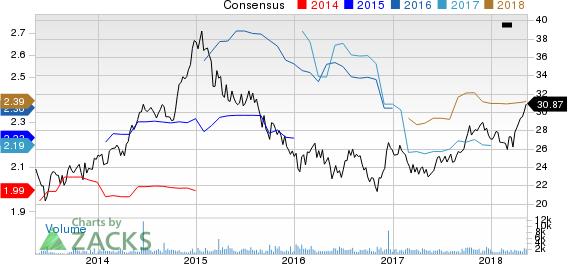 Chesapeake Lodging Trust Price and Consensus