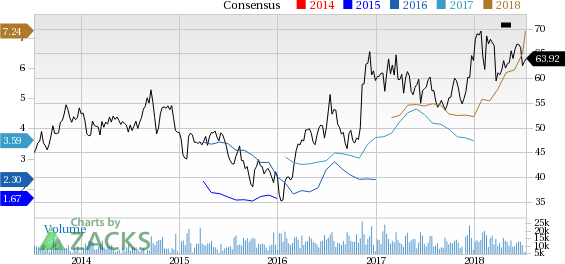 Heres Why You Should Add Nucor Nue Stock To Your Portfolio July